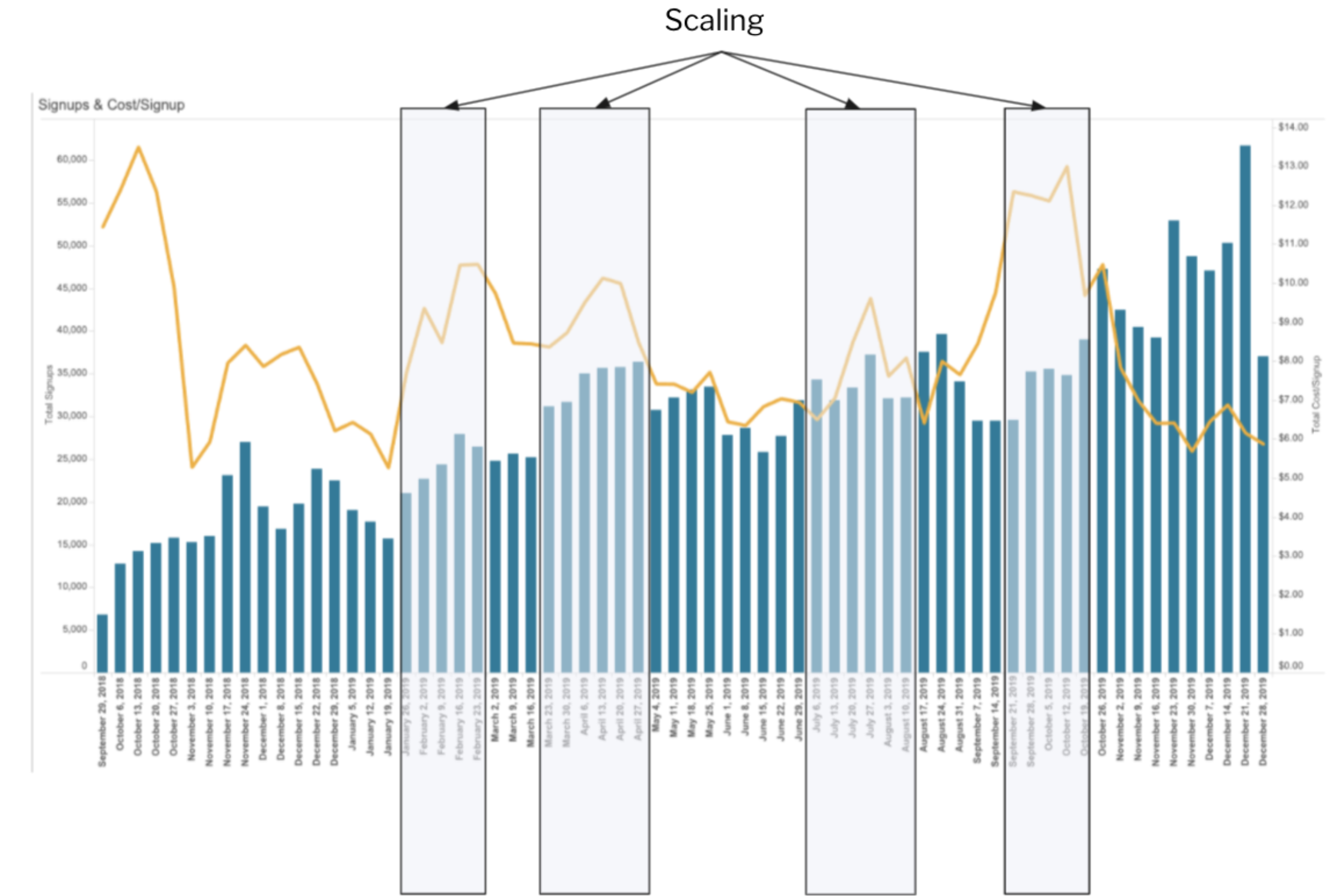 CPA fluctuations during scaling
